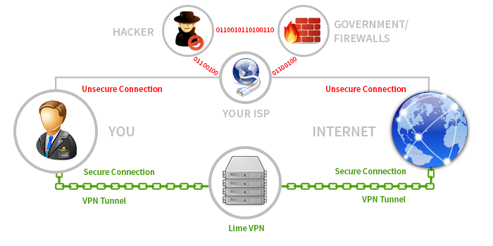 How to setup a proxy in internet