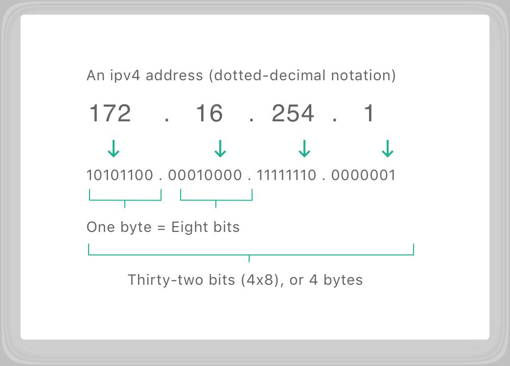 IP address shema